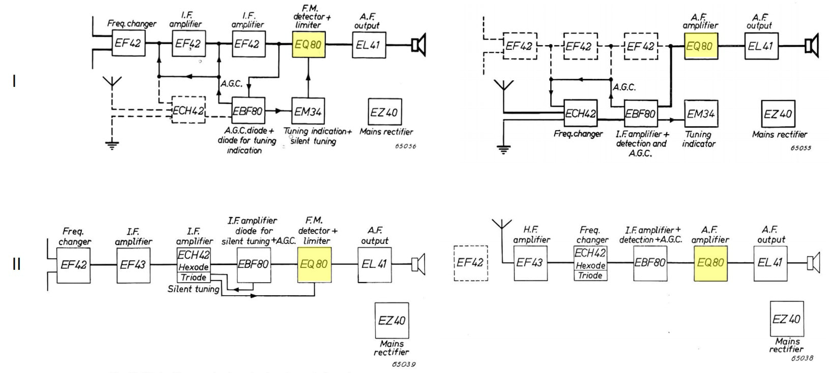 Eq40 And Eq80 Figure 4 Block Diagram Of Detector Rf Amplifier Picture